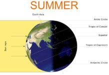 καλοκαίρι-sommer-summer-estate